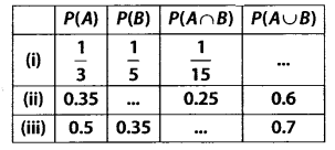 NCERT Solutions for Class 11 Maths Chapter 16 Probability 6