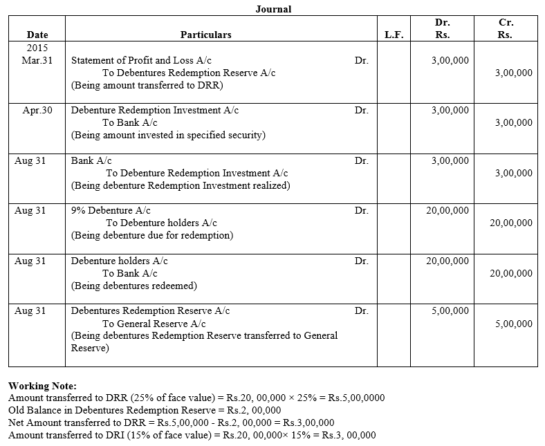TS Grewal Accountancy Class 12 Solutions Chapter 10 Redemption of Debentures Q19