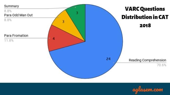 CAT 2019 Syllabus for VARC