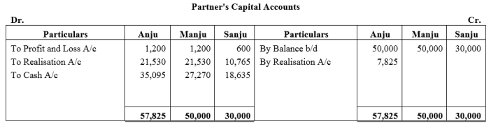 TS Grewal Accountancy Class 12 Solutions Chapter 6 Dissolution of Partnership Firm Q34.1