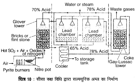 UP Board Solutions for Class 12 Chemistry Chapter 7 The p Block Elements 4Q.12.2