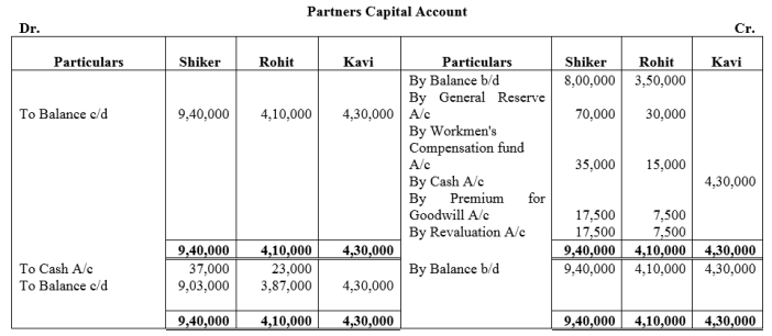 TS Grewal Accountancy Class 12 Solutions Chapter 4 Admission of a Partner Q83.1