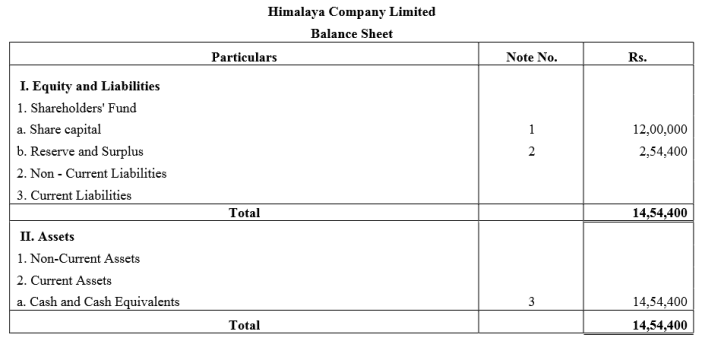 TS Grewal Accountancy Class 12 Solutions Chapter 8 Accounting for Share Capital Q75.2