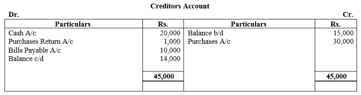 TS Grewal Accountancy Class 11 Solutions Chapter 16 Accounts from Incomplete Records Single Entry System Q28