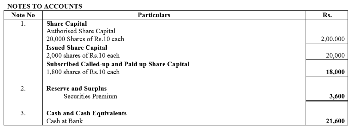 TS Grewal Accountancy Class 12 Solutions Chapter 8 Accounting for Share Capital Q11.4