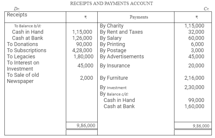 TS Grewal Accountancy Class 12 Solutions Chapter 7 Company Accounts Financial Statements of Not-for-Profit Organisations Q42