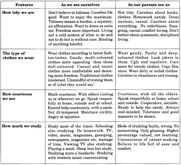 NCERT Solutions for Class 9 English Main Course Book Unit 6 Children Chapter 3 Children and Computers 15