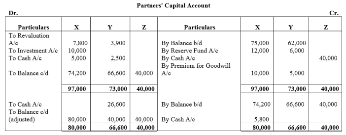 TS Grewal Accountancy Class 12 Solutions Chapter 4 Admission of a Partner Q79.4