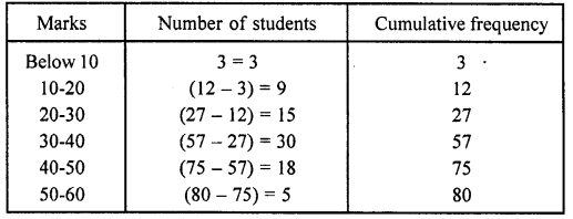 RD Sharma Class 10 Solutions Chapter 15 Statistics MCQS 39A