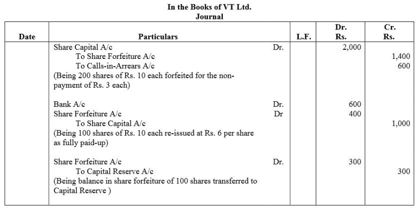 TS Grewal Accountancy Class 12 Solutions Chapter 8 Accounting for Share Capital Q61