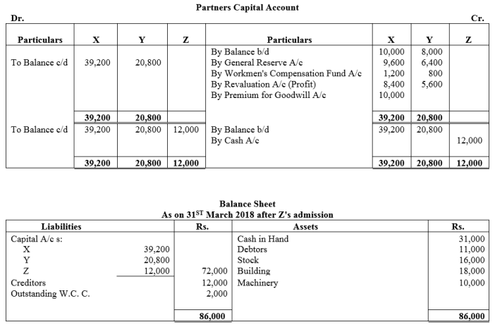 TS Grewal Accountancy Class 12 Solutions Chapter 4 Admission of a Partner Q90.1