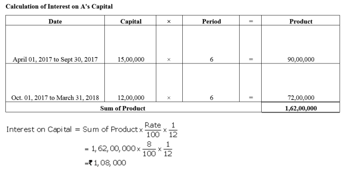 TS Grewal Accountancy Class 12 Solutions Chapter 1 Accounting for Partnership Firms - Fundamentals Q40