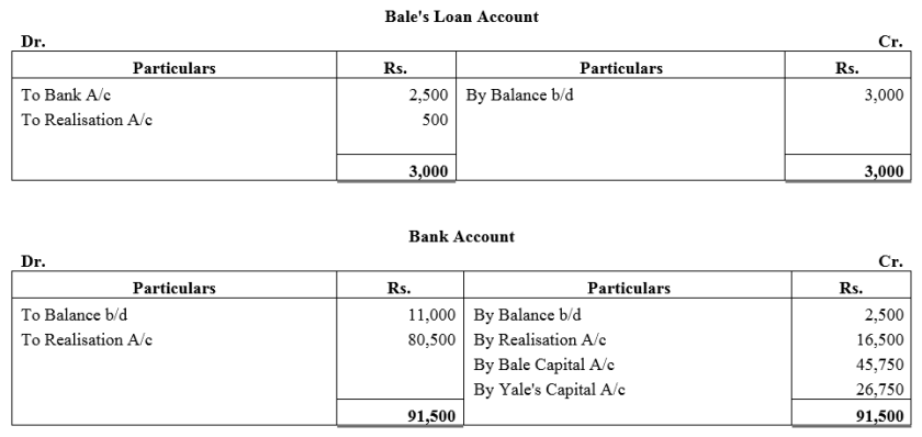 TS Grewal Accountancy Class 12 Solutions Chapter 6 Dissolution of Partnership Firm Q20.1