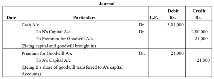 TS Grewal Accountancy Class 12 Solutions Chapter 4 Admission of a Partner Q47.1