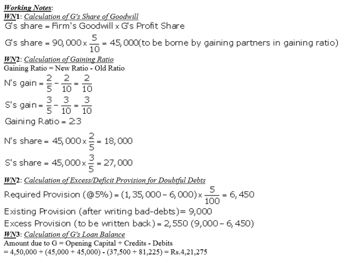 TS Grewal Accountancy Class 12 Solutions Chapter 5 Retirement Death of a Partner Q37.2