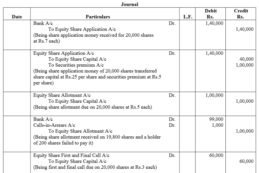 TS Grewal Accountancy Class 12 Solutions Chapter 8 Accounting for Share Capital Q68.1