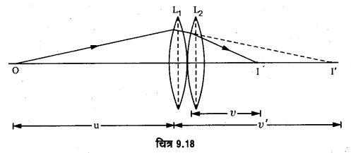 UP Board Solutions for Class 12 Physics Chapter 9 Ray Optics and Optical Instruments SAQ 3