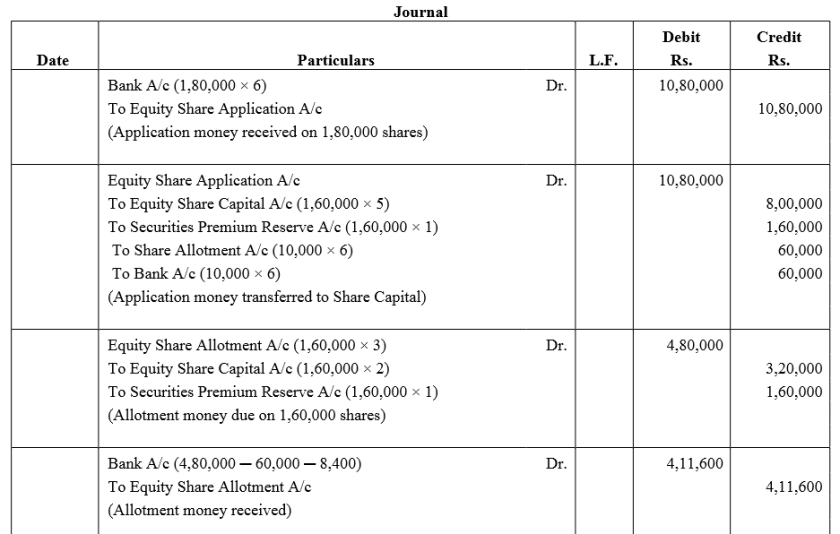 TS Grewal Accountancy Class 12 Solutions Chapter 8 Accounting for Share Capital Q80