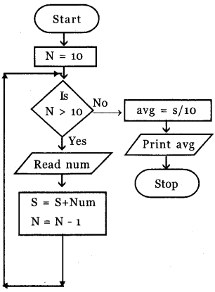 Plus One Computer Science Model Question Papers Paper 3.33