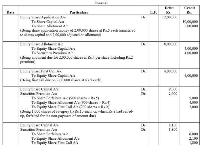 TS Grewal Accountancy Class 12 Solutions Chapter 8 Accounting for Share Capital Q90.2