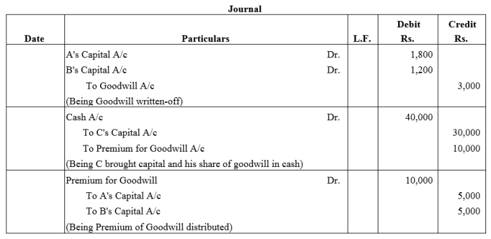 TS Grewal Accountancy Class 12 Solutions Chapter 4 Admission of a Partner Q28