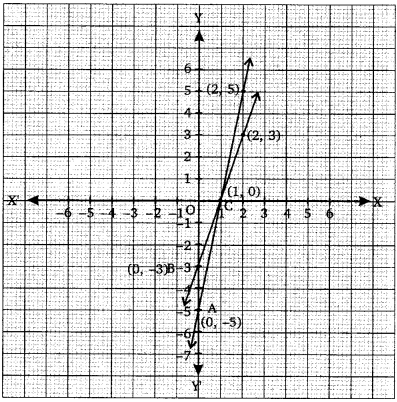 NCERT Solutions for Class 10 Maths Chapter 3 Pair of Linear Equations in Two Variables e7 6b