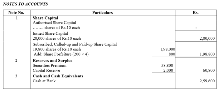 TS Grewal Accountancy Class 12 Solutions Chapter 8 Accounting for Share Capital Q83.4