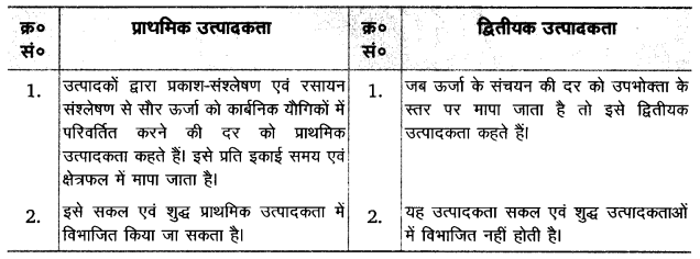 UP Board Solutions for Class 12 Biology Chapter 14 Ecosystem Q.7.3