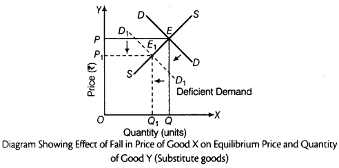 CBSE Sample Papers for Class 12 Economics Paper 9 8