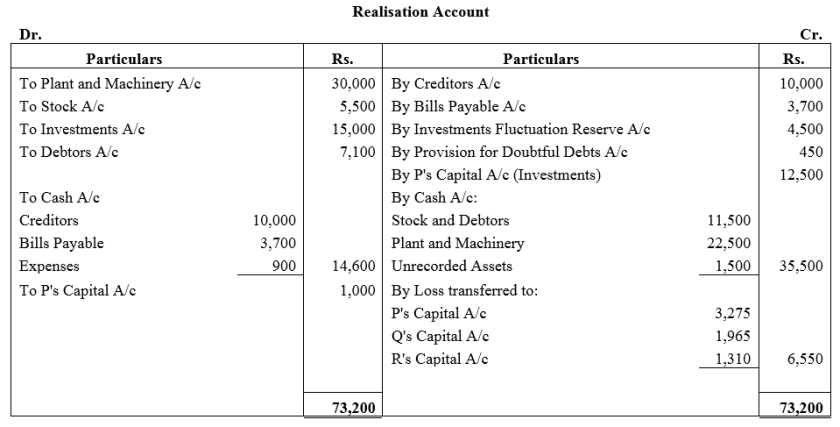 TS Grewal Accountancy Class 12 Solutions Chapter 6 Dissolution of Partnership Firm Q25