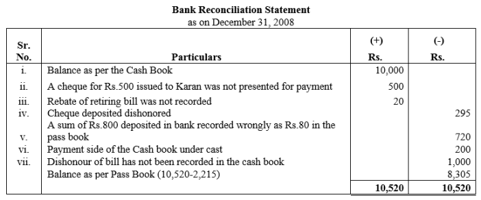 TS Grewal Accountancy Class 11 Solutions Chapter 9 Bank Reconciliation Statement Q9