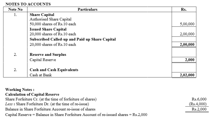TS Grewal Accountancy Class 12 Solutions Chapter 8 Accounting for Share Capital Q56.5