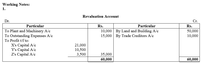 TS Grewal Accountancy Class 12 Solutions Chapter 4 Admission of a Partner Q54.1