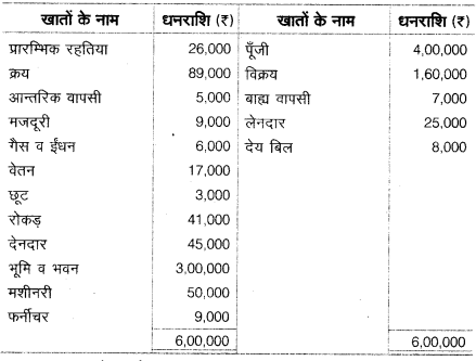 UP Board Solutions for Class 10 Commerce Chapter 2 24