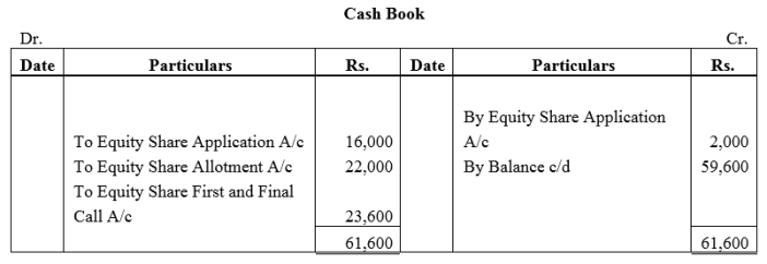 TS Grewal Accountancy Class 12 Solutions Chapter 8 Accounting for Share Capital Q39.1