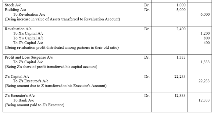 TS Grewal Accountancy Class 12 Solutions Chapter 5 Retirement Death of a Partner Q79.1