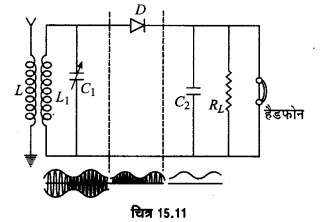 UP Board Solutions for Class 12 Physics Chapter 15 Communication Systems d3b