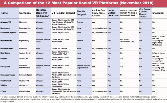 Comparison Chart of 12 Social VR Platforms 25 Nov 2018