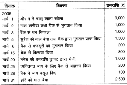 UP Board Solutions for Class 10 Commerce Chapter 4 6