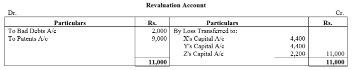 TS Grewal Accountancy Class 12 Solutions Chapter 5 Retirement Death of a Partner Q34