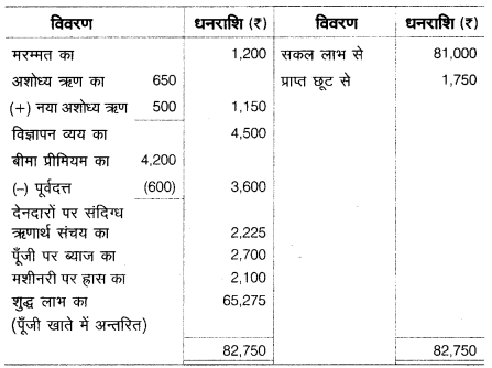 UP Board Solutions for Class 10 Commerce Chapter 2 17