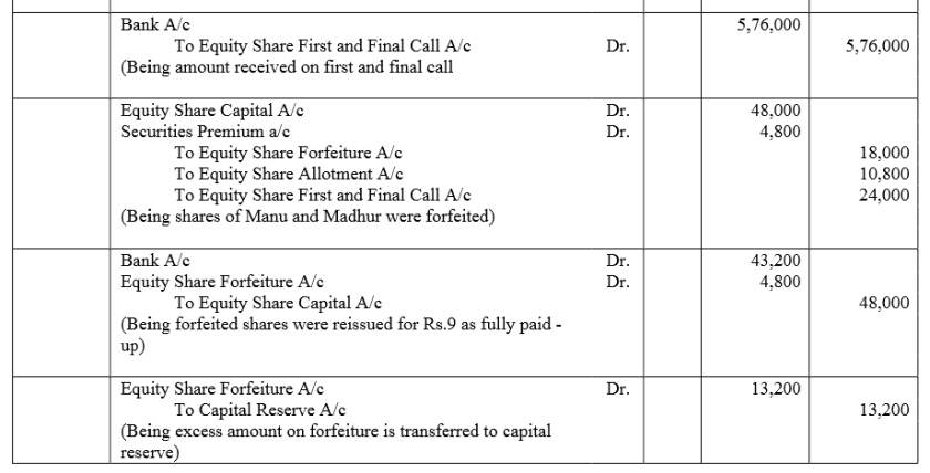 TS Grewal Accountancy Class 12 Solutions Chapter 8 Accounting for Share Capital Q78.1