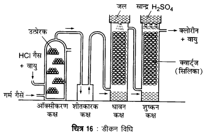 UP Board Solutions for Class 12 Chemistry Chapter 7 The p Block Elements 5Q.9