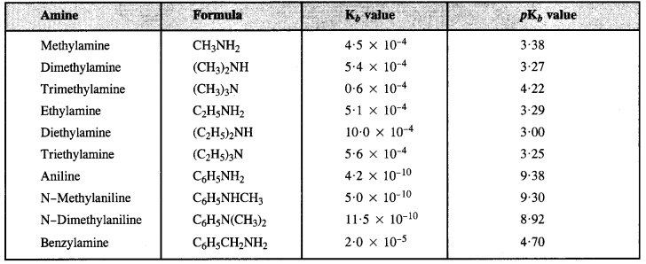 NCERT Solutions for Class 12 Chemistry e4