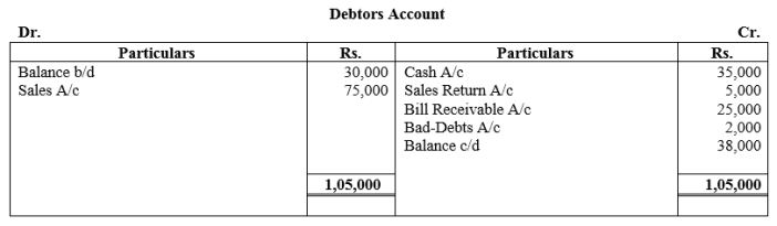 TS Grewal Accountancy Class 11 Solutions Chapter 16 Accounts from Incomplete Records Single Entry System Q27