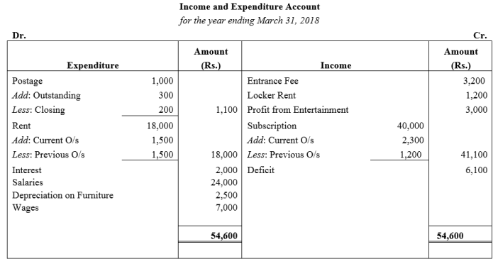 TS Grewal Accountancy Class 12 Solutions Chapter 7 Company Accounts Financial Statements of Not-for-Profit Organisations Q48