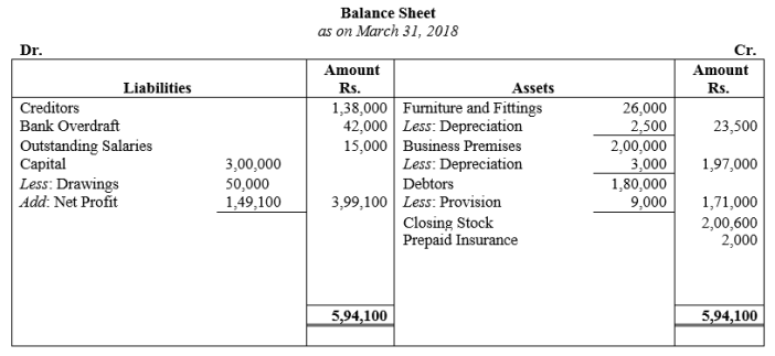 TS Grewal Accountancy Class 11 Solutions Chapter 14 Adjustments in Preparation of Financial Statements Q6.1
