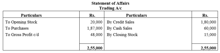 TS Grewal Accountancy Class 11 Solutions Chapter 16 Accounts from Incomplete Records Single Entry System Q21