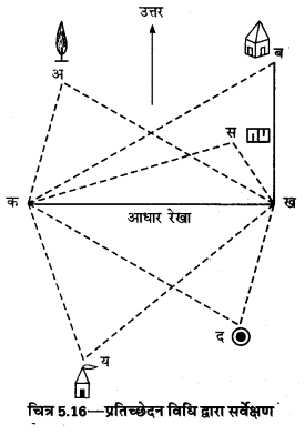 UP Board Solutions for Class 12 Geography Practical Work Chapter 5 Surveying Q.1.15