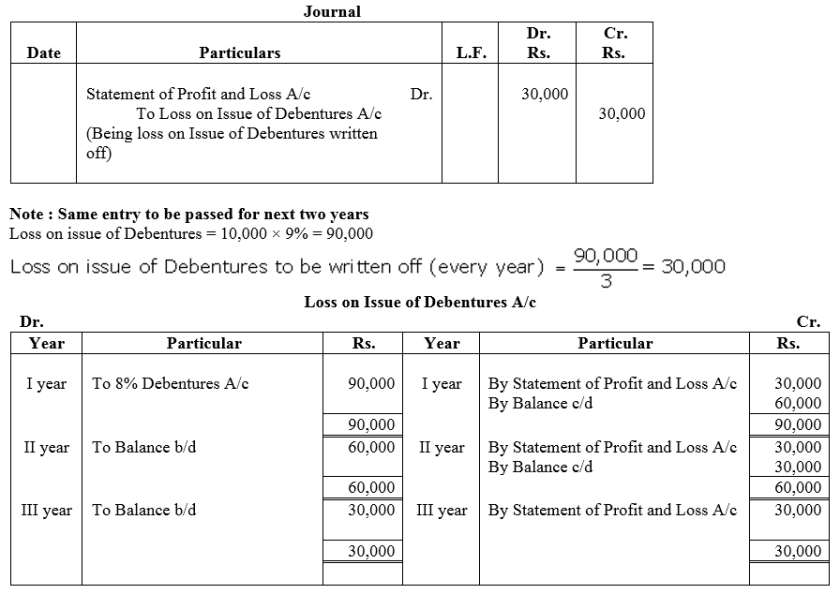 TS Grewal Accountancy Class 12 Solutions Chapter 9 Issue of Debentures Q51